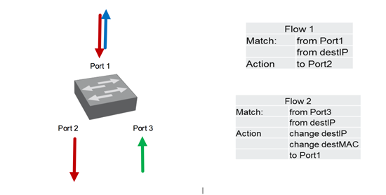 Traffic diversion with SDN – Part 2 - Figure 1