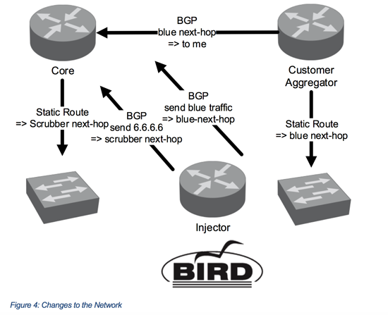 Traffic diversion with SDN – Part 2 - Figure 3